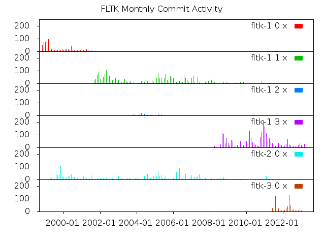 Monthly Commit Activity